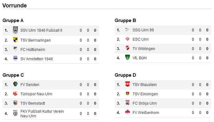 Fifa Gruppen